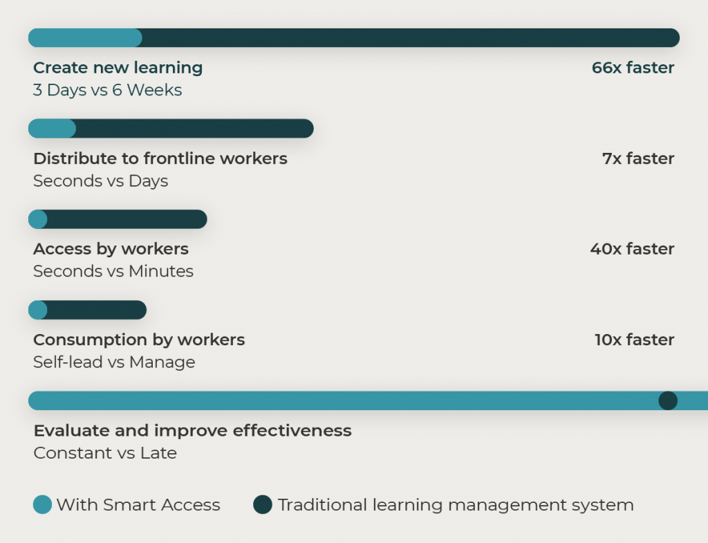 Smart Access mobile performance support equips retailers to train and re-skill frontline workers faster. It closes the training gap from your Learning Management System (LMS)